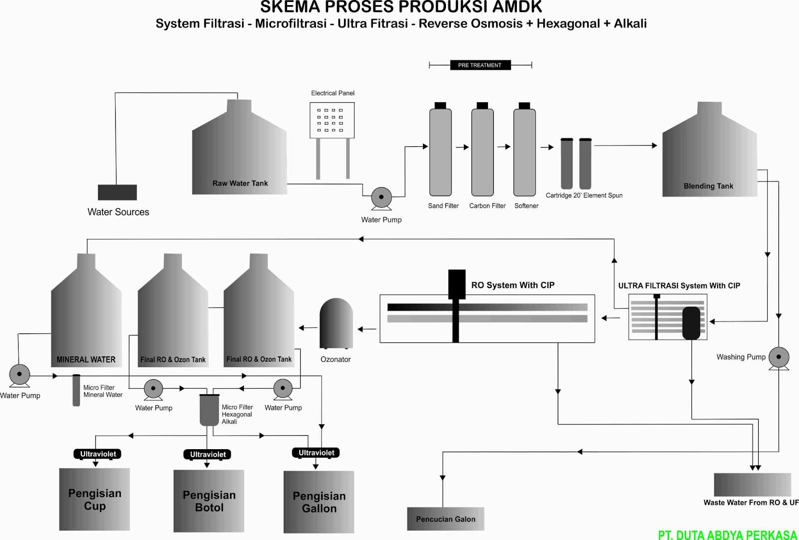 Water Treatment Plant Royalpro