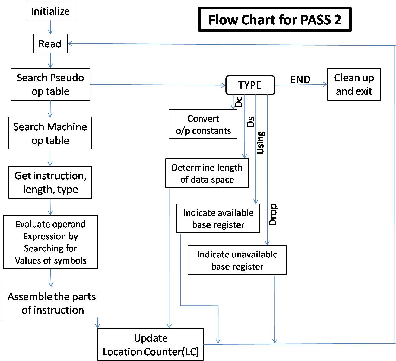 Pass algorithm also studentstuff rh studentstuff spot