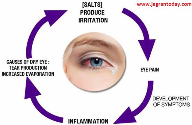 आँख कान नाक के रोगों का उपचार