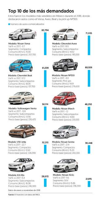 Los 10 autos más vendidos durante 2018 en México