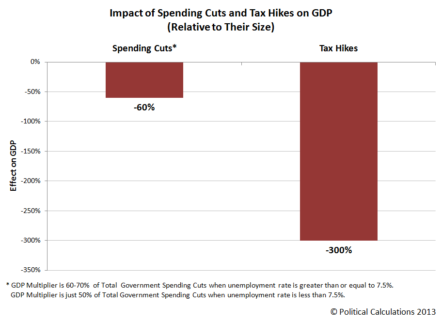 Impact of Spending Cuts and Tax Hikes on GDP (Relative to Their Size)