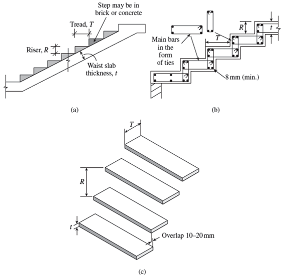 Types Of Stairs Civil Graduate