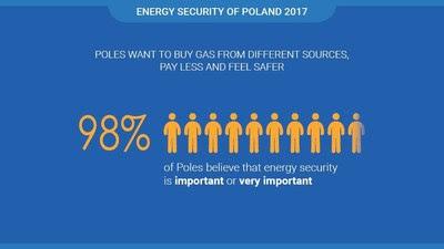 PGNiG: Los polacos optan por la diversificación de los suministros de gas y apoyan el proyecto de tubería del Báltico