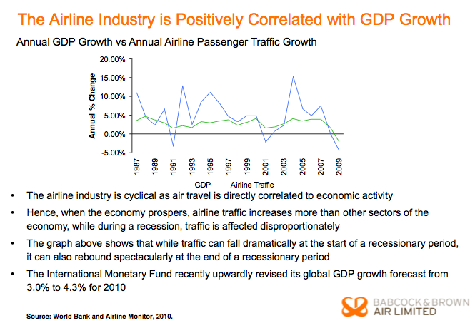 economic profile the airline industry essay E-ecological factor consists of recycling, the level of pollution and attitudes to the environment for the airline industry, pollution tends to be very important.