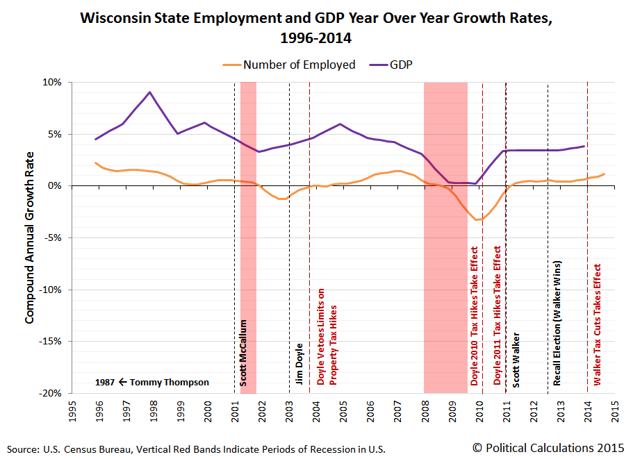 Wisconsin State Employment and GDP Year Over Year Growth Rates, 1996-2014