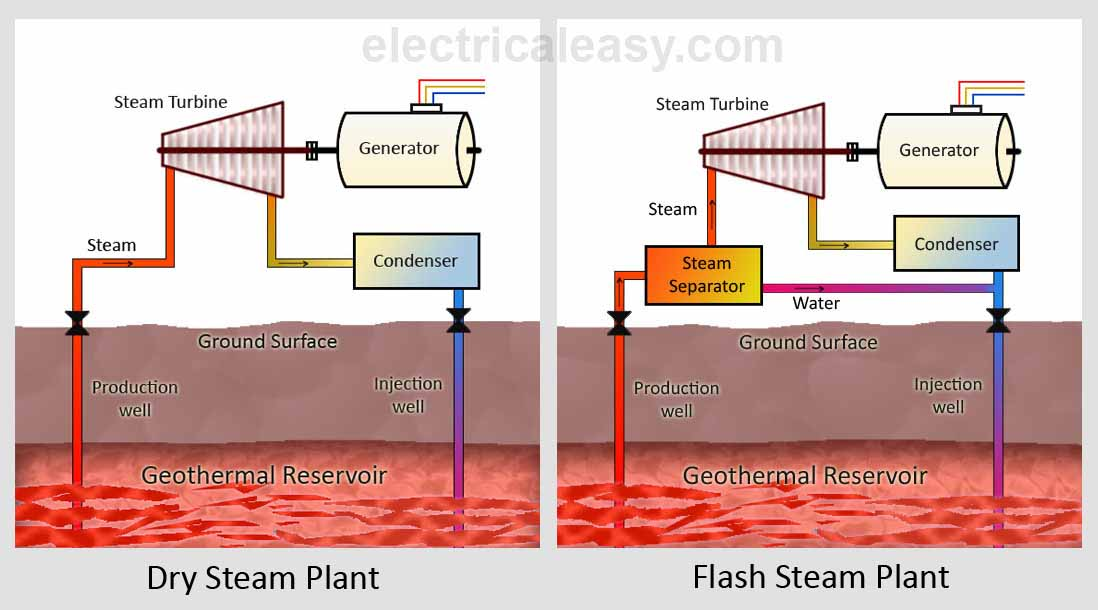 dry steam and flash steam geothermal power plant