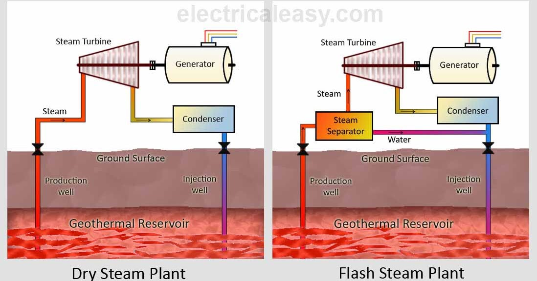 How Does Solar Energy Work Diagram 1971 Ct70 Wiring Geothermal And Power Plants | Electricaleasy.com