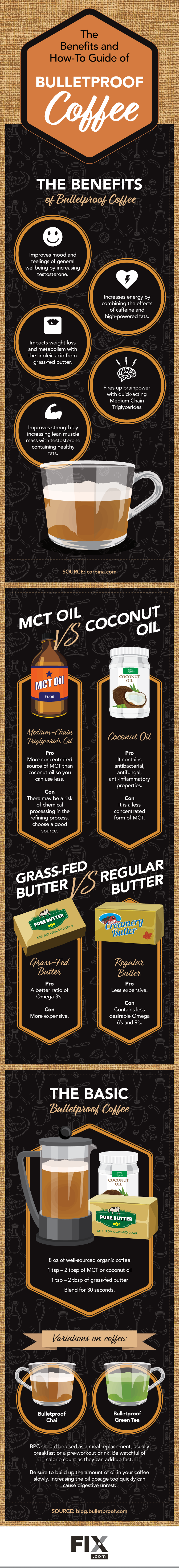 The Benefits and How-To Guide of Bulletproof Coffee #infographic