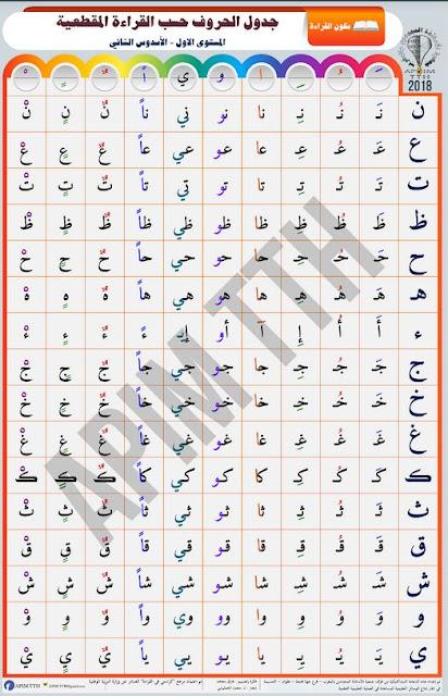 انتاج وسيلة تعليمية 4: جدول الحروف حسب القراءة المقطعية للأسدوس 2