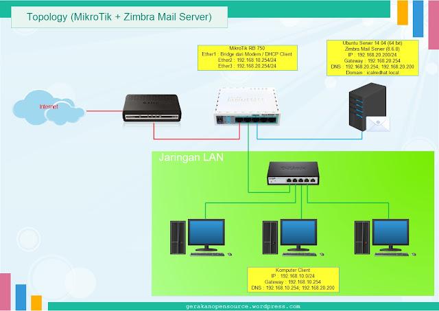 Cara Mengakses Jaringan Intranet dari Router yang tidak