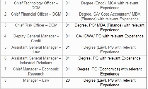 job details, letsupdate
