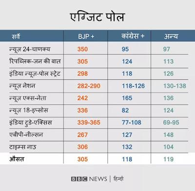 लोकसभा चुनाव 2019 के एग्जिट पोल के नतीजे Loksabha Election Exit Poll Results 2019