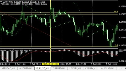 Complete Forex Trading- At Price Action Tricks and Tips