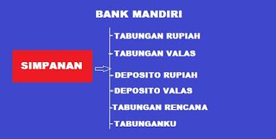 Produk simpanan di Bank Mandiri