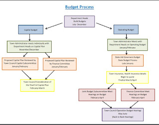 a flow chart of the budget process for the Town of Franklin