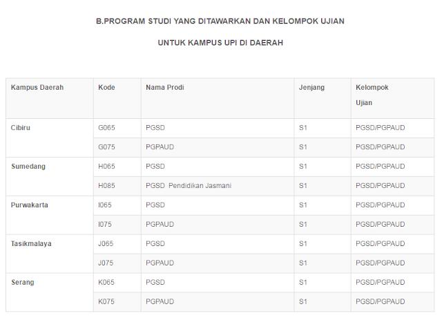 Informasi Pendaftaran dan Akreditasi UPI Tasikmalaya
