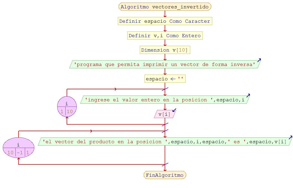Diagramas de flujo en psint ejercicios de diagrama de flujo en psint escribir un algoritmo que lea un vector de n elementos luego se debe calcular la suma de nmeros pares y la suma de nmeros impares ccuart Gallery