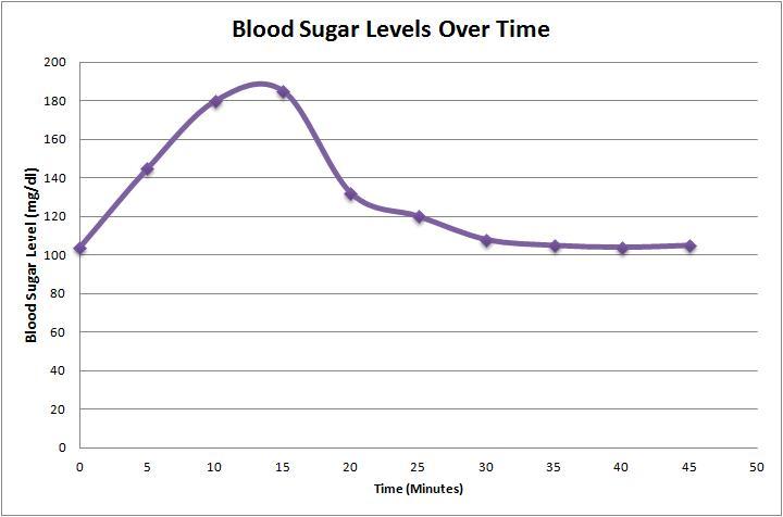 Time Blood Sugar Level 0 104 5 145