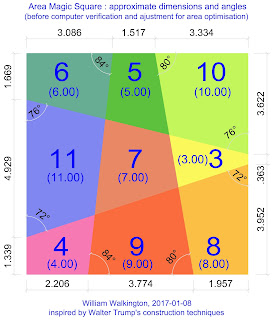 Area magic square of order 3 with approximate dimensions