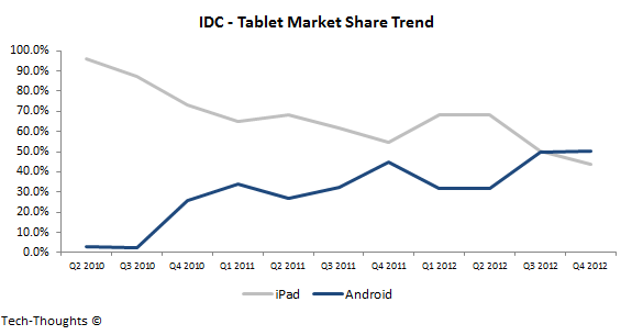 android marketplace for tablet