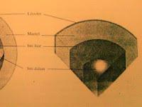 Struktur Bagian Dalam Bumi, Litosfer, Hidrosfer, Atmosfer