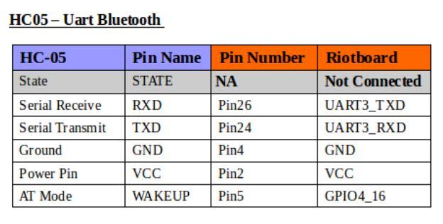 Bluetooth Module HC-05 pin diagram and description