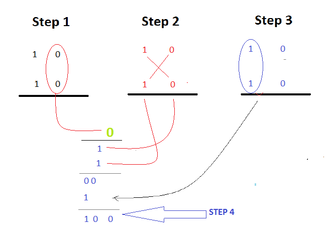 HelloCodings: Verilog Code for 8bit Vedic Multiplier