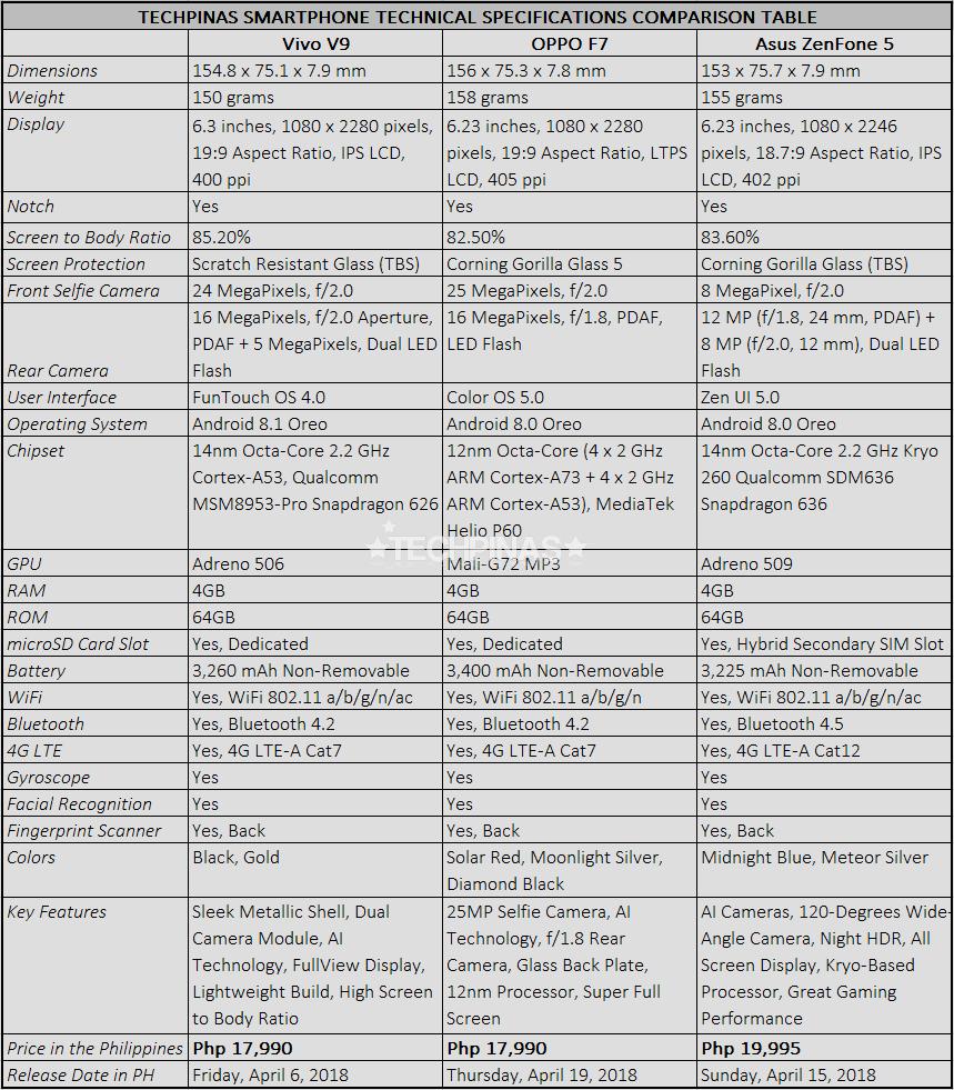 Vivo V9 vs OPPO F7 vs Asus ZenFone 5 Comparative Review