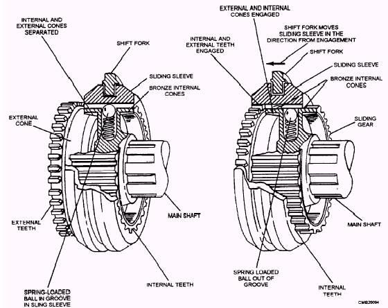Kumpulan Tentang Dunia Otomotif: SISTEM TRANSMISI