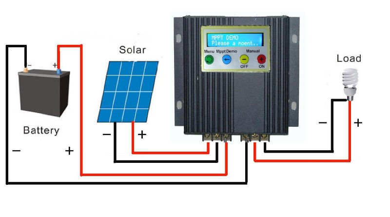 Home Solar Power System - Components
