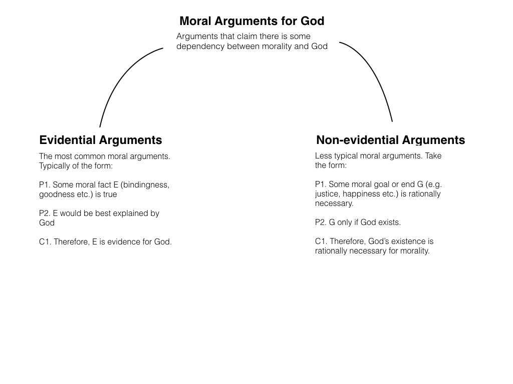 philosophical disquisitions moral arguments for god  as i say the majority of moral arguments for the existence of god take the evidential form they start some observation about moral facts
