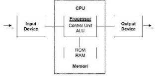 Perbedaan Organisasi Komputer Dengan Arsitektur Komputer