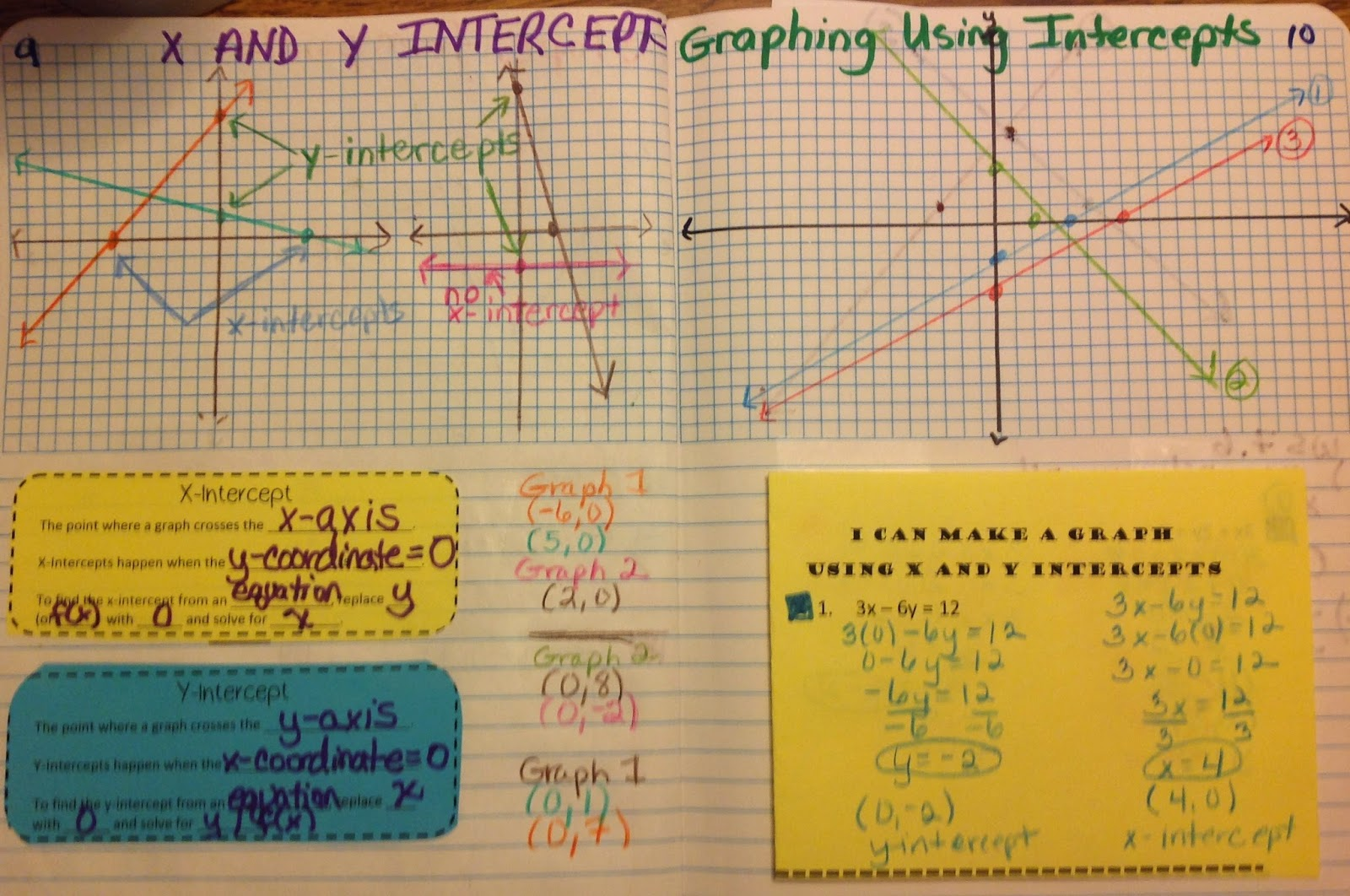 The Left Page X And Y Intercepts Definitions Are From Sarah Again At Math  Equals Love