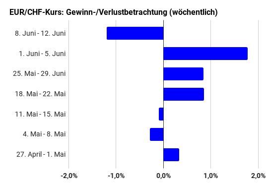 EUR/CHF-Kurs wöchentliche Gewinn- Verlustaufstellung April bis Juni 2020 (Balkendiagramm)