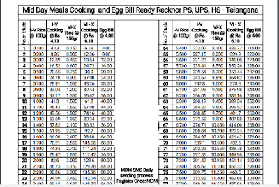 Telangana- MDM Cooking and Egg Bill Ready Recknor for PS, UPS, High Schools TS - MID DAY MEAL bill preparation ( Cooking, Rice , Egg ) READY RECKONER table for PS, UPS, HS up to 540 strength in Excel, PDF and Image/2017/09/telangana-mdm-cooking-and-egg-bill-ready-recknor-for-ps-ups-high-school-mid-day-meal-bill-preparation-excel-pdf.html