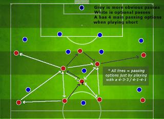 Football Manager Player Instruction Pass Shorter
