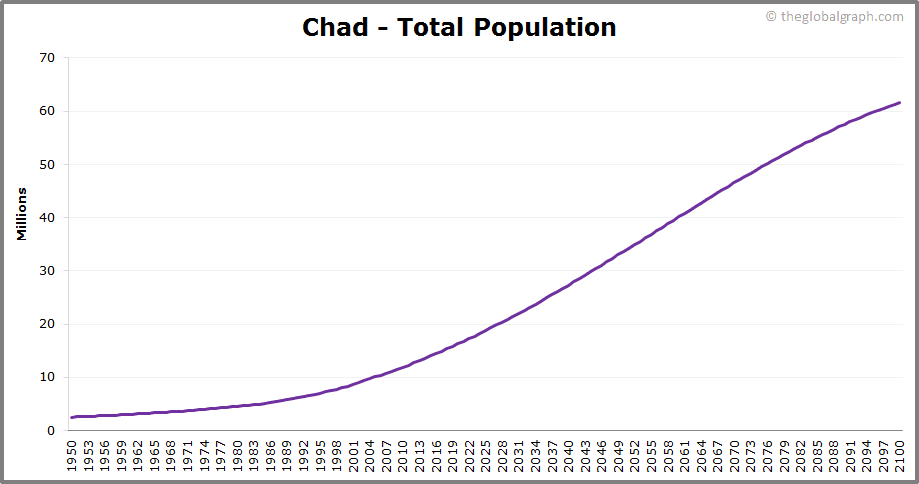 Chad  Total Population Trend