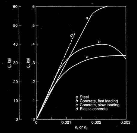 Stress-strain curve of concrete and steel