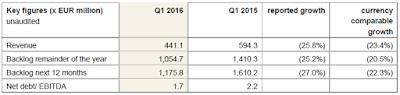 Fugro, Q1, 2016, financial update