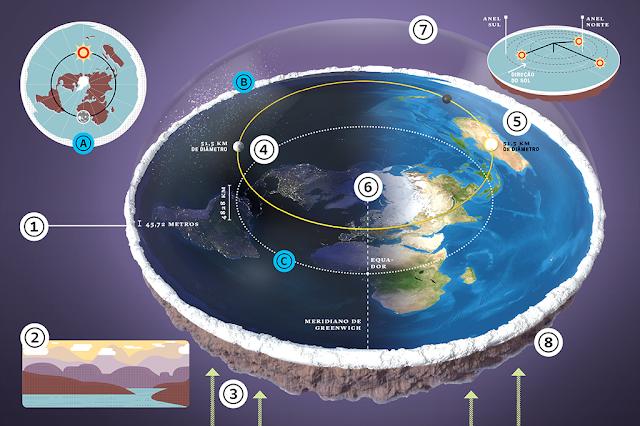 Ilustração com detalhes sobre o conceito da Terra plana