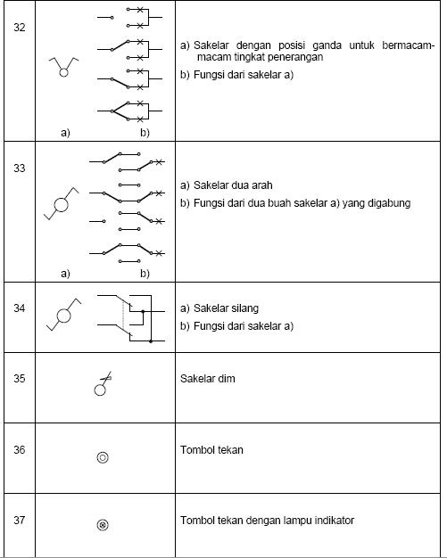 126 Simbol - Simbol Listrik Berdasarkan Puil 2000