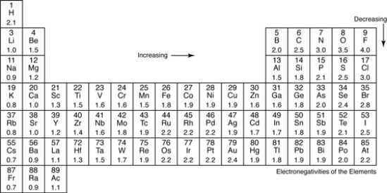 Electronegativity Table Chart Of The Elements Values Template