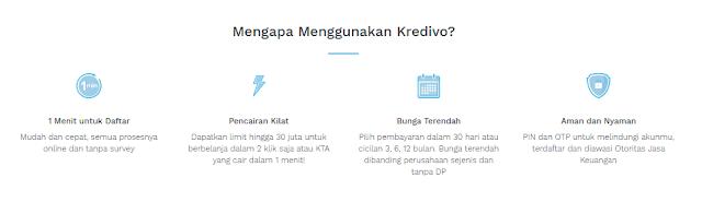 Review Aplikasi Kredivo Kredit dan Pinjaman Tunai secara Online