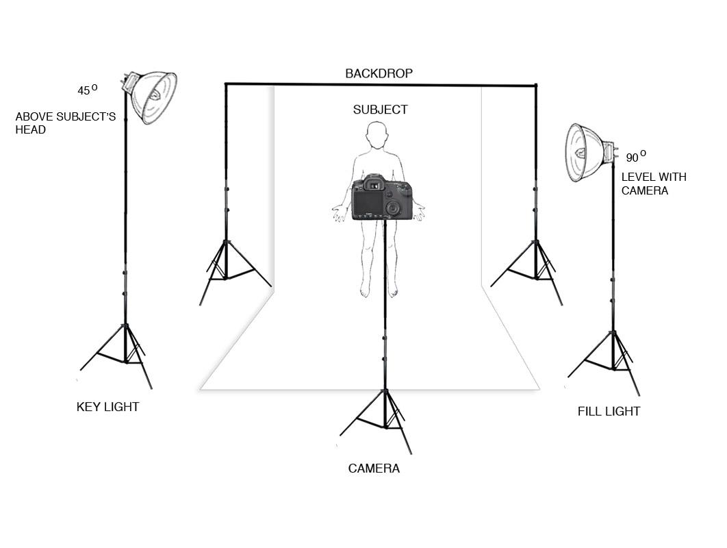 Portrait 3 Light Setup