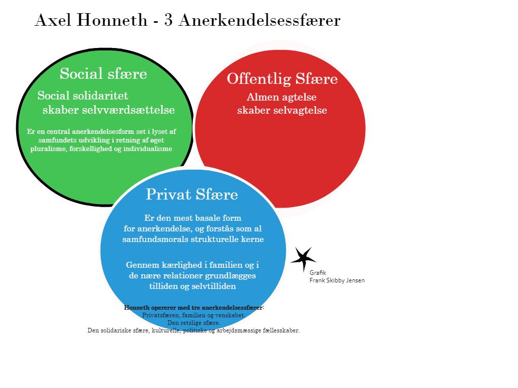 axel honneth anerkendelsesteori