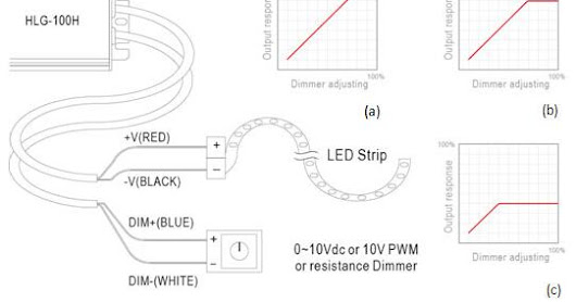 LED lights dimming applications under the LED drive power options