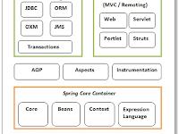 Belajar Java - Modul dan Arsitektur Spring Framework