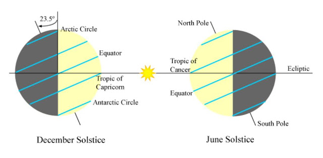 The axial tilt of the Earth, and the Tropics of Capricorn and Cancer in relation to the Sun and Ecliptic plane.