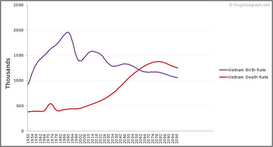 Vietnam  Birth and Death Rate