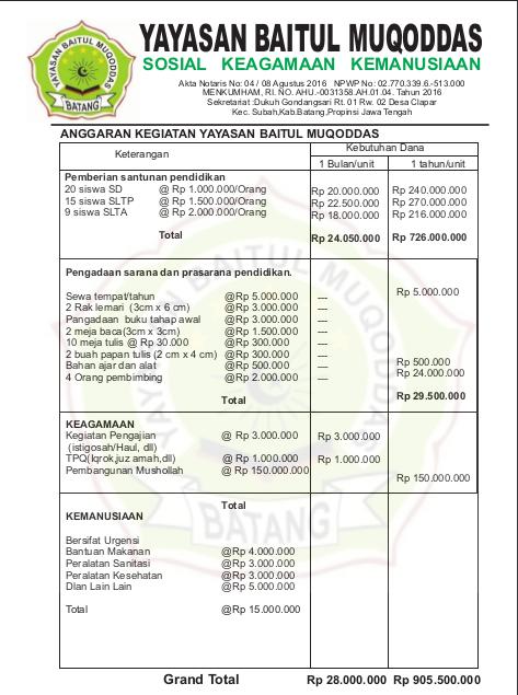 Laporan Keuangan Baitul Muqoddas Batang